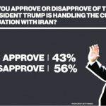 ABC News Poll:  Majority of Americans say Trump Wrong on Iran